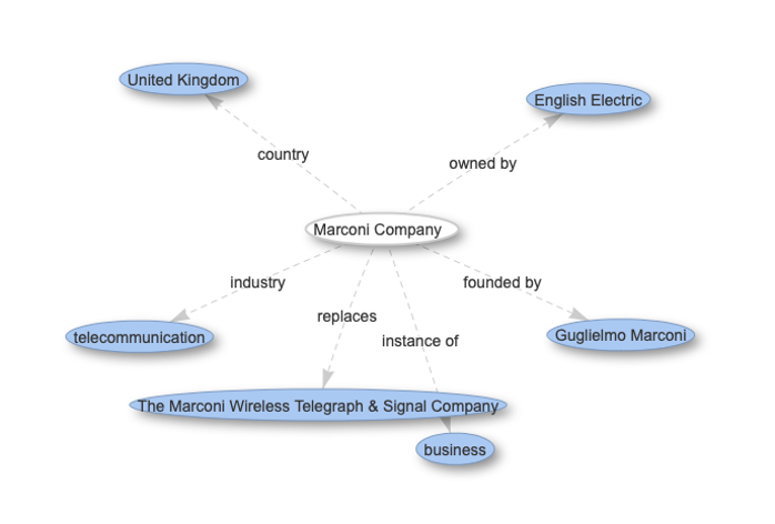 A visualisation of the Wikidata knowledge graph around the entity for the Marconi Company
