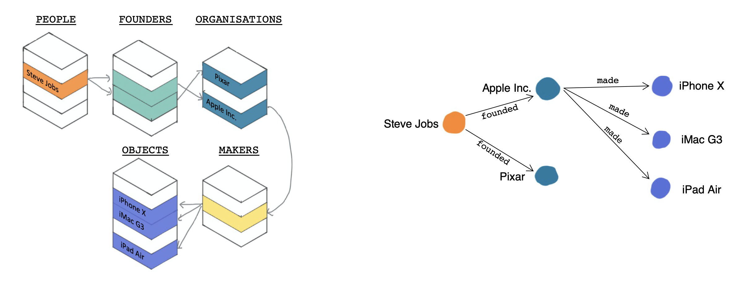 Representation of Steve Jobs' legacy in complex relational database format (left) and simpler knowledge graph format (right)
