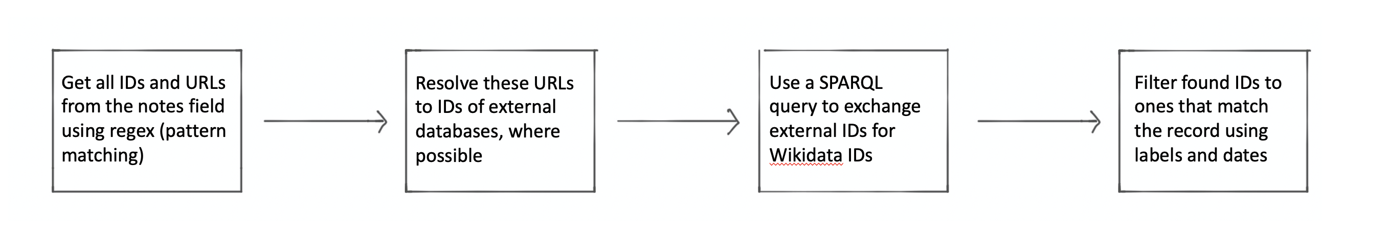 Steps in the process to generate Wikidata links from existing IDs and URLs found in the Collection.