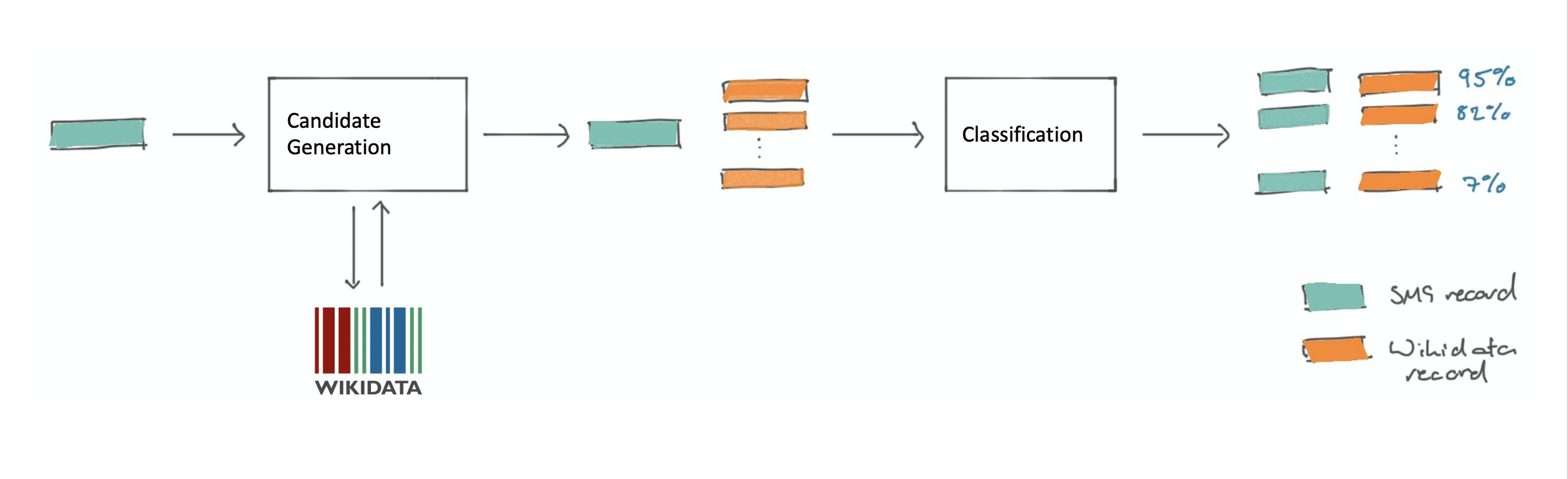 Illustration of Disambiguation process